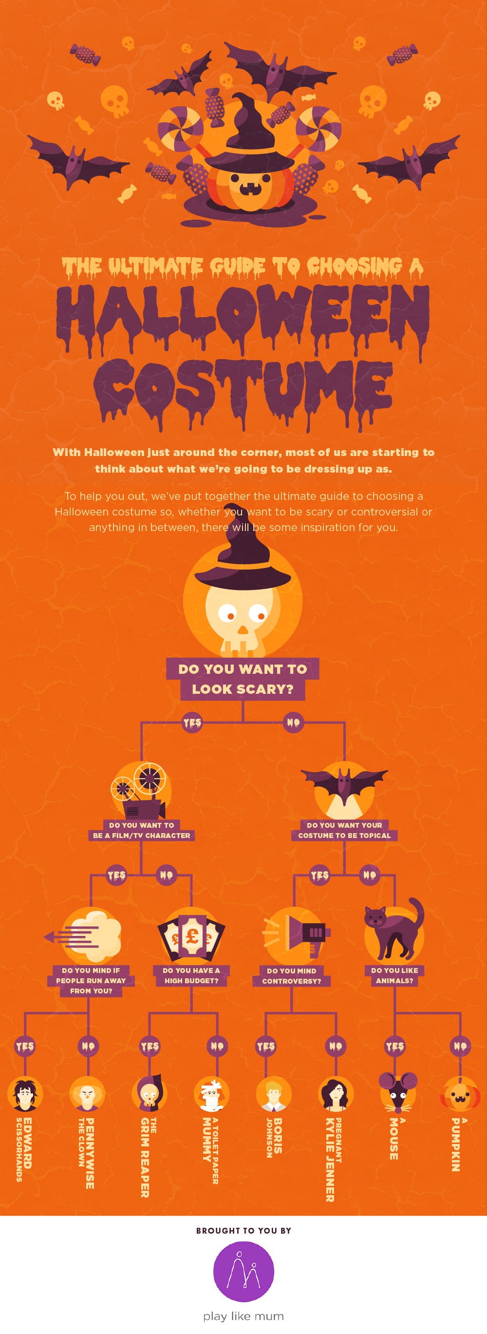 The Ultimate Guide To Choosing A Halloween Costume [Flow ...